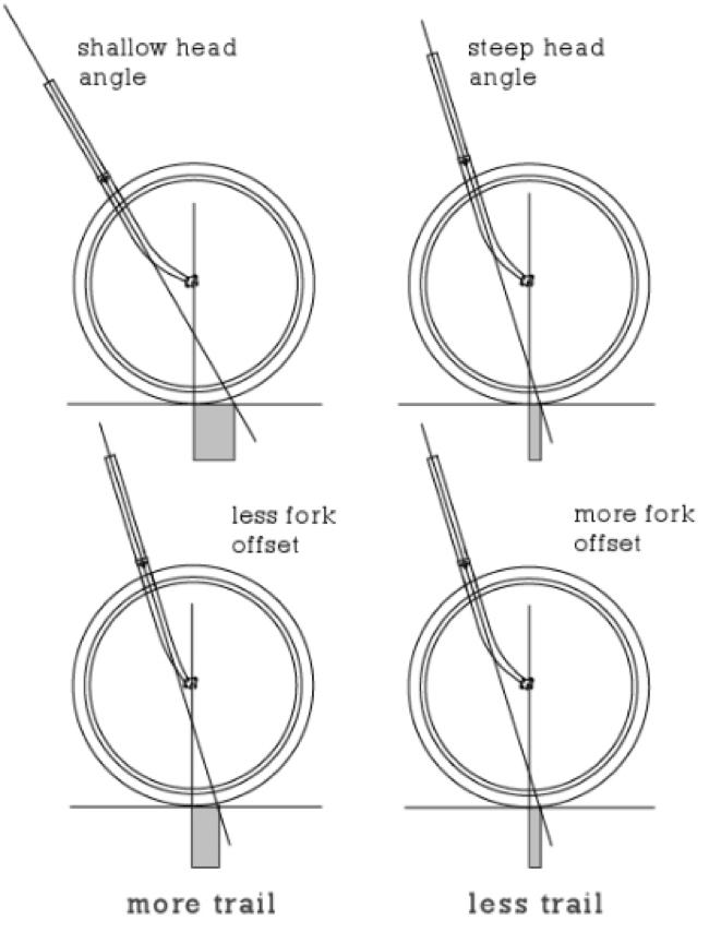 Sykkelens geometri – Hva betyr det i praksis?